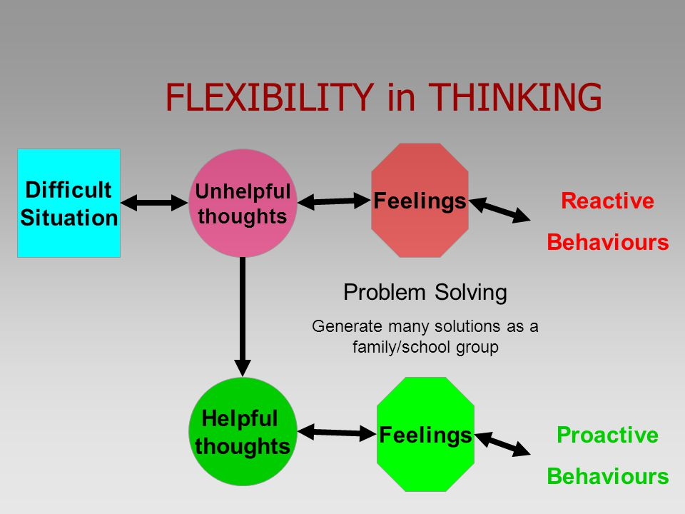 FLEXIBILITY in THINKING Feelings Unhelpful thoughts Difficult Situation Reactive Behaviours Problem Solving Generate many solutions as a family/school