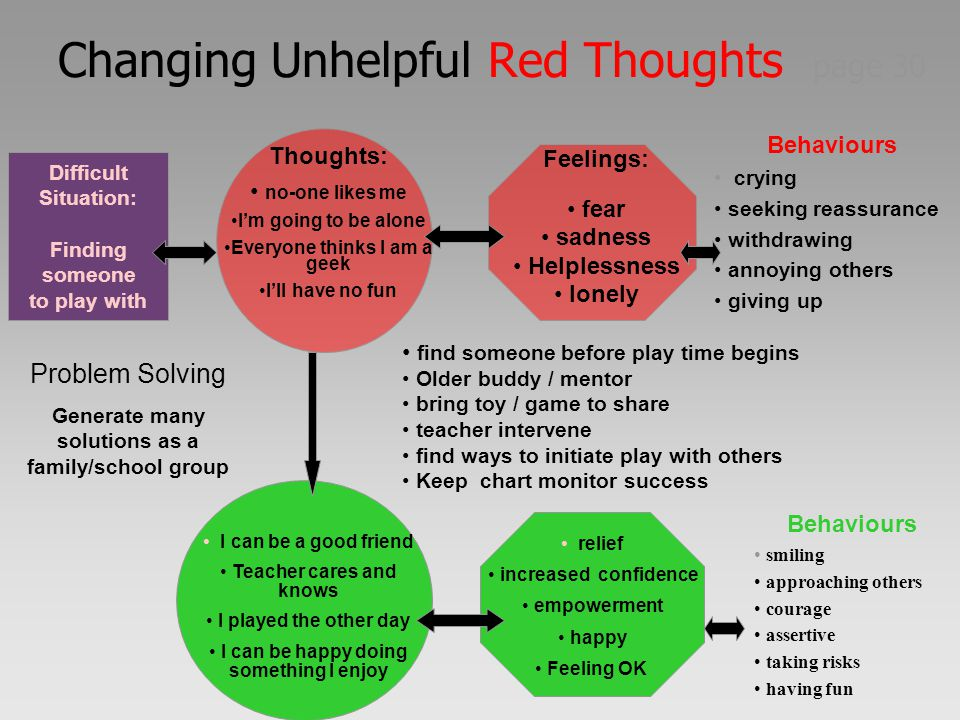 Changing Unhelpful Red Thoughts page 30 Difficult Situation: Finding someone to play with Behaviours crying seeking reassurance withdrawing annoying o