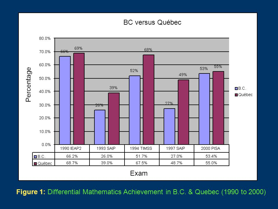 BC versus Québec Percentage Exam Figure 1: Differential Mathematics Achievement in B.C.