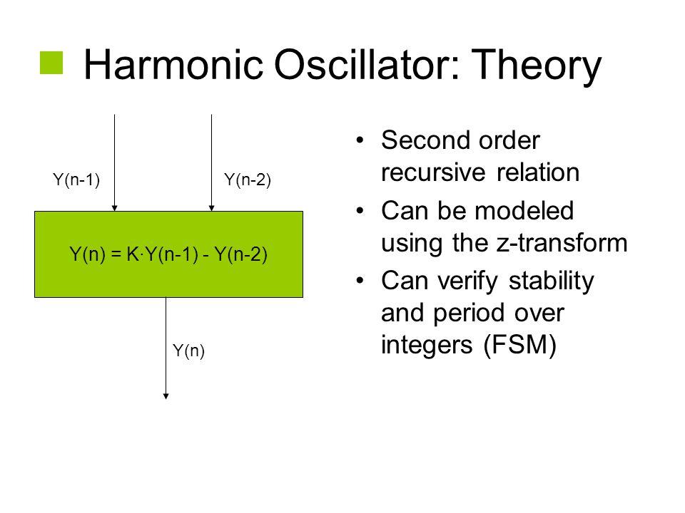 Harmonic Oscillator: Theory Second order recursive relation Can be modeled using the z-transform Can verify stability and period over integers (FSM) Y(n) = K·Y(n-1) - Y(n-2) Y(n-1)Y(n-2) Y(n)