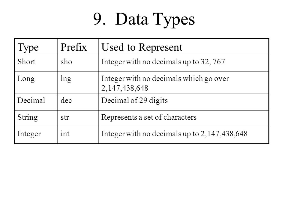 9. Data Types TypePrefixUsed to Represent ShortshoInteger with no decimals up to 32, 767 LonglngInteger with no decimals which go over 2,147,438,648 D