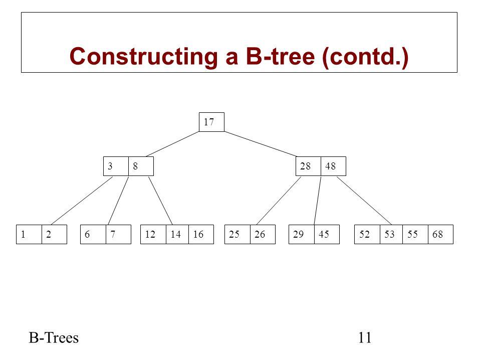 B-Trees11 Constructing a B-tree (contd.) 17 382848 12671214165253556825262945