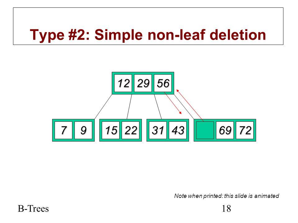 B-Trees18 Type #2: Simple non-leaf deletion 122952 7915225669723143 Delete 52 Borrow the predecessor or (in this case) successor 56 Note when printed: