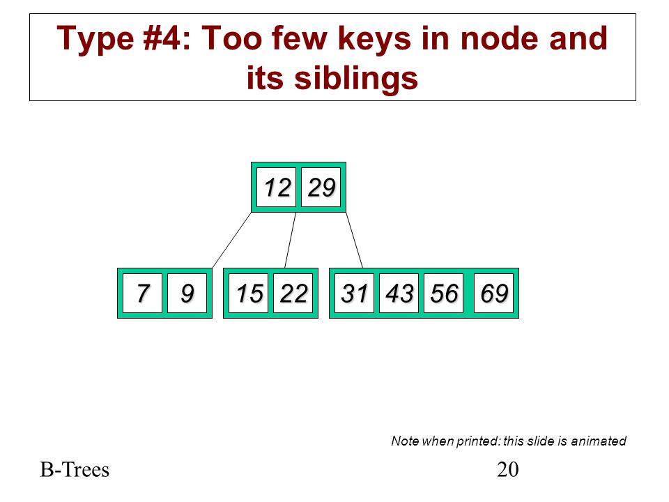 B-Trees20 Type #4: Too few keys in node and its siblings 1229 79152269563143 Note when printed: this slide is animated