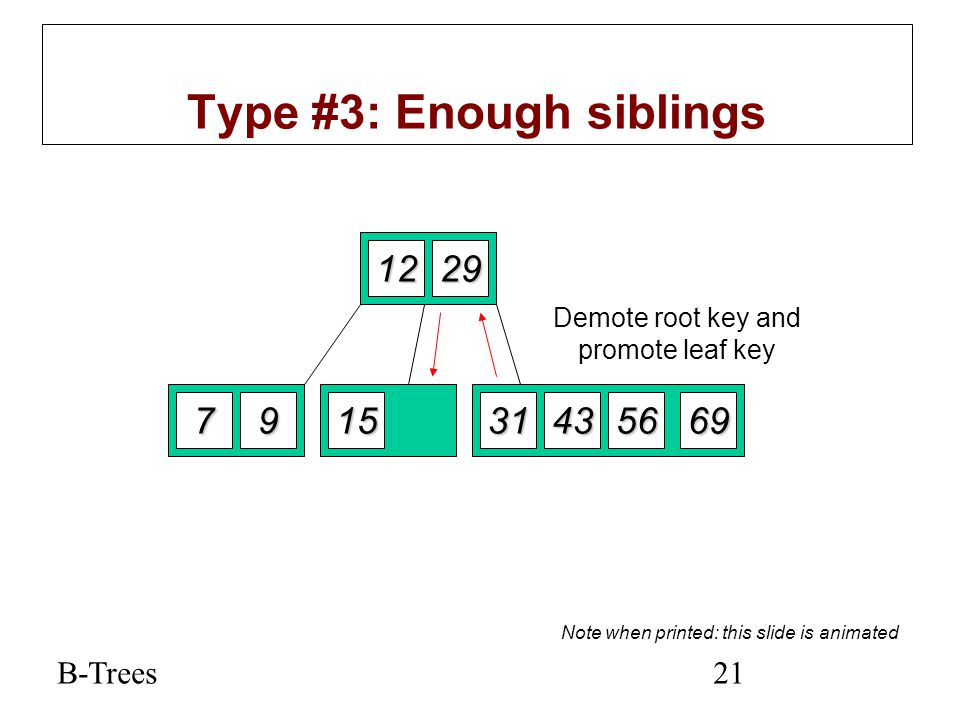 B-Trees21 Type #3: Enough siblings 1229 79152269563143 Delete 22 Demote root key and promote leaf key Note when printed: this slide is animated
