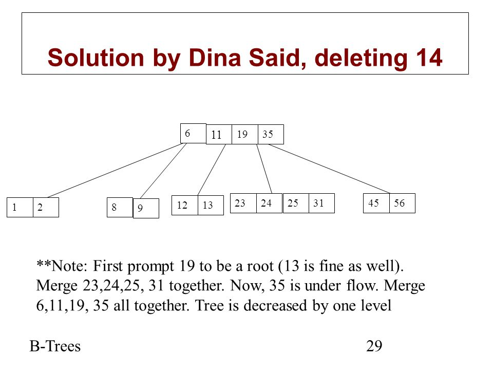 B-Trees29 Solution by Dina Said, deleting 14 6 11 1935 12 9 12 455623242531 8 13 **Note: First prompt 19 to be a root (13 is fine as well). Merge 23,2