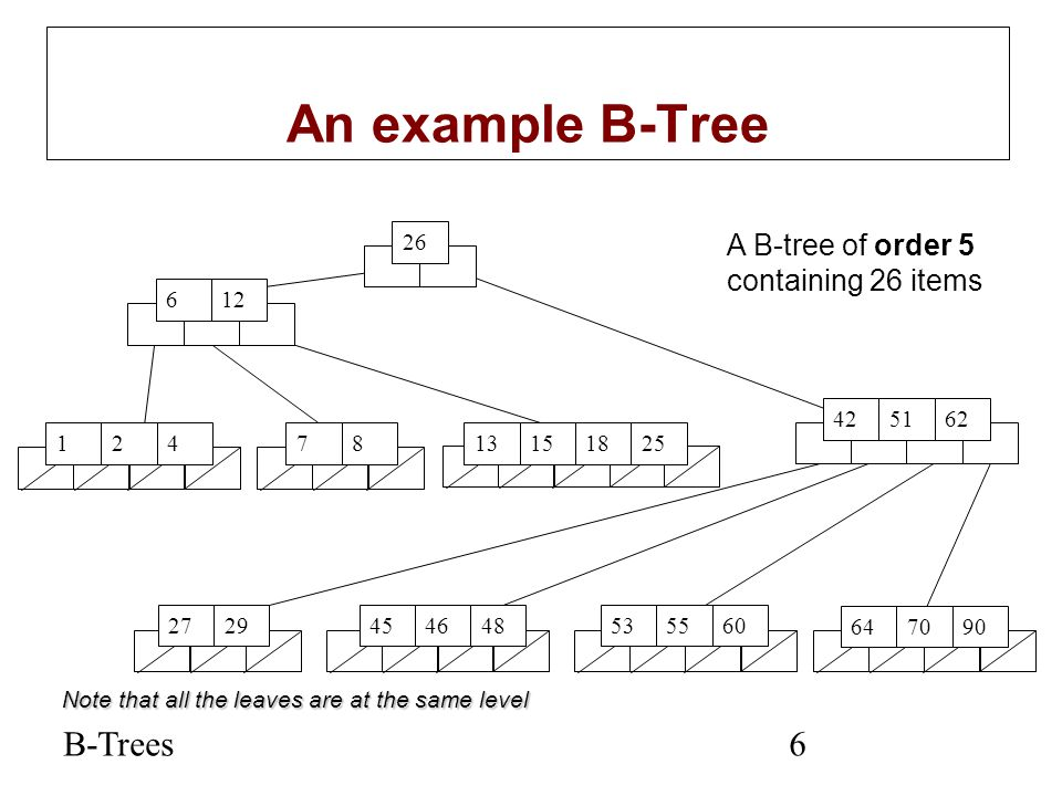 B-Trees7 Suppose we start with an empty B-tree and keys arrive in the following order:1 12 8 2 25 5 14 28 17 7 52 16 48 68 3 26 29 53 55 45 We want to construct a B-tree of order 5 The first four items go into the root: To put the fifth item in the root would violate condition 5 Therefore, when 25 arrives, pick the middle key to make a new root Constructing a B-tree 12812