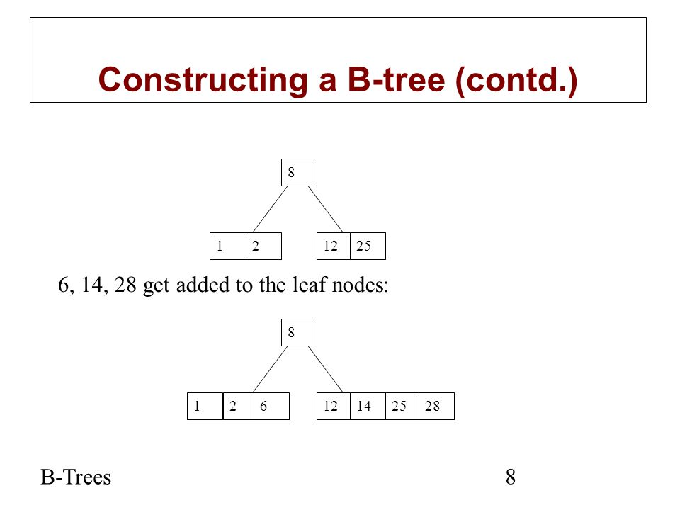 B-Trees8 Constructing a B-tree (contd.) 12 8 1225 6, 14, 28 get added to the leaf nodes: 12 8 121462528