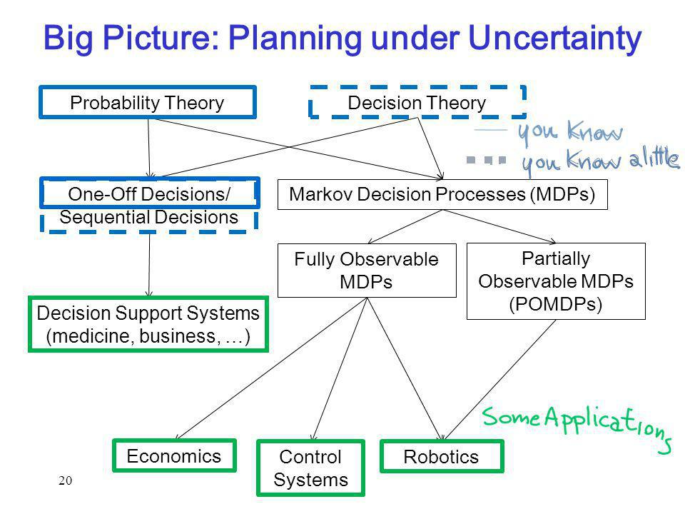 Markov Decision Processes (MDPs) Big Picture: Planning under Uncertainty Fully Observable MDPs Partially Observable MDPs (POMDPs) One-Off Decisions/ Sequential Decisions Probability TheoryDecision Theory Decision Support Systems (medicine, business, …) Economics Control Systems Robotics 20