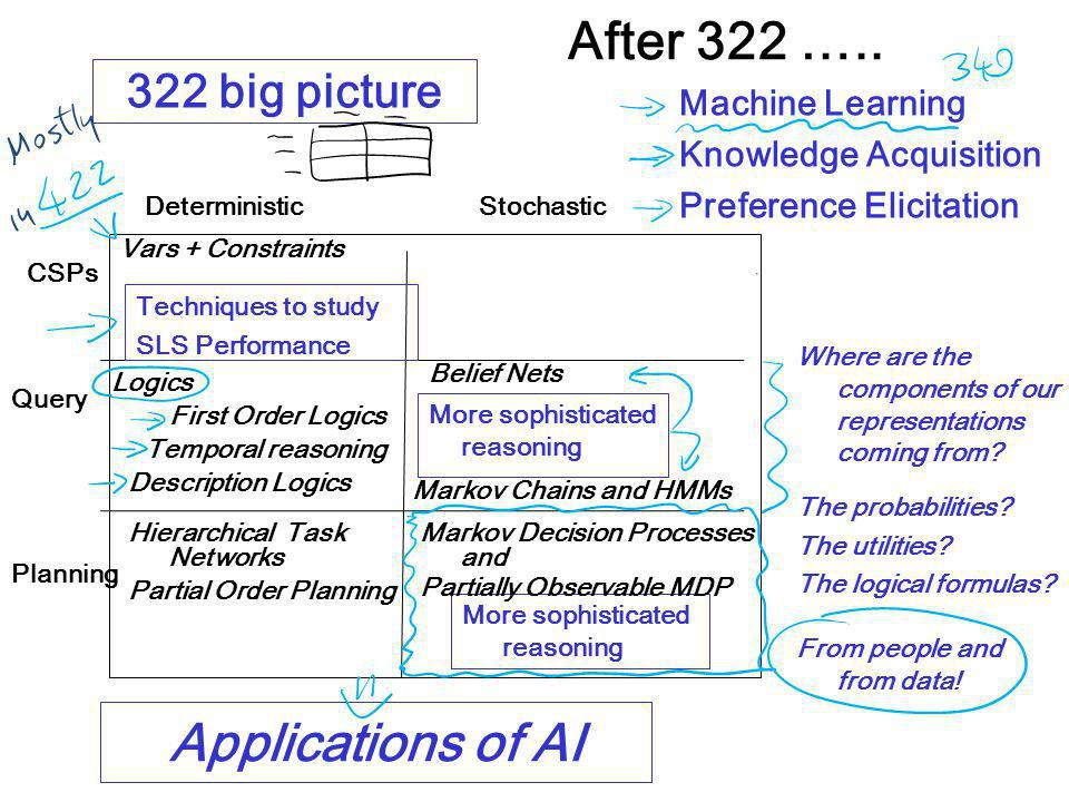 Query Planning DeterministicStochastic More sophisticated reasoning CSPs Logics Hierarchical Task Networks Belief Nets Vars + Constraints Markov Decision Processes and Partially Observable MDP Techniques to study SLS Performance Markov Chains and HMMs Partial Order Planning First Order Logics Temporal reasoning Description Logics After 322 …..
