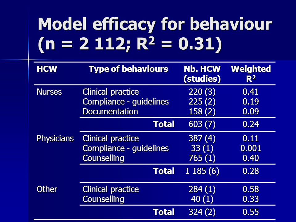 Model efficacy for behaviour (n = 2 112; R 2 = 0.31) HCW Type of behaviours Nb. HCW (studies) Weighted R 2 Nurses Clinical practice Compliance - guide