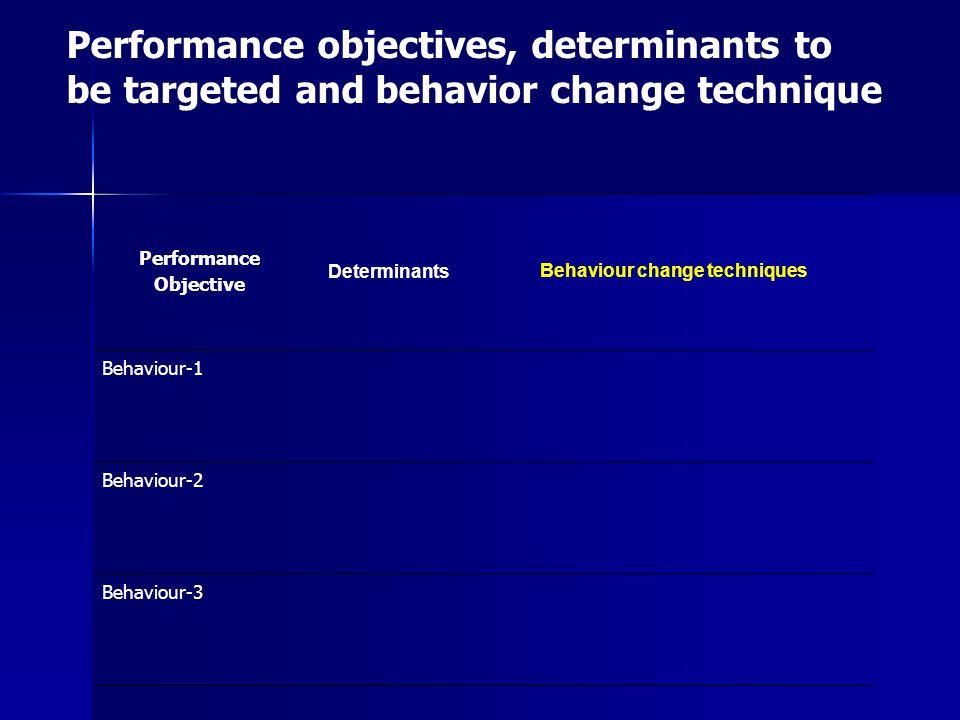 Performance Objective Determinants Behaviour change techniques Behaviour-1 Behaviour-2 Behaviour-3 Performance objectives, determinants to be targeted and behavior change technique