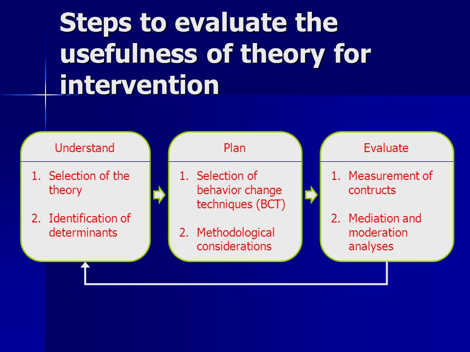 Steps to evaluate the usefulness of theory for intervention Evaluate 1.Measurement of contructs 2.Mediation and moderation analyses Understand 1.Selection of the theory 2.Identification of determinants Plan 1.Selection of behavior change techniques (BCT) 2.Methodological considerations