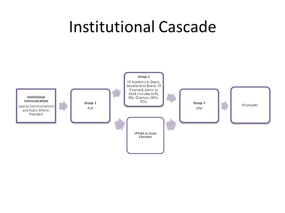 Organizational Cascade Organizational Communication s initiated by Management or Human Resources Group 1 All front line managers and supervisors Group 2 Employees immediately affected by the communication Group 3 Other affected employee groups Group 4 Groups who work closely with affected employees Employees