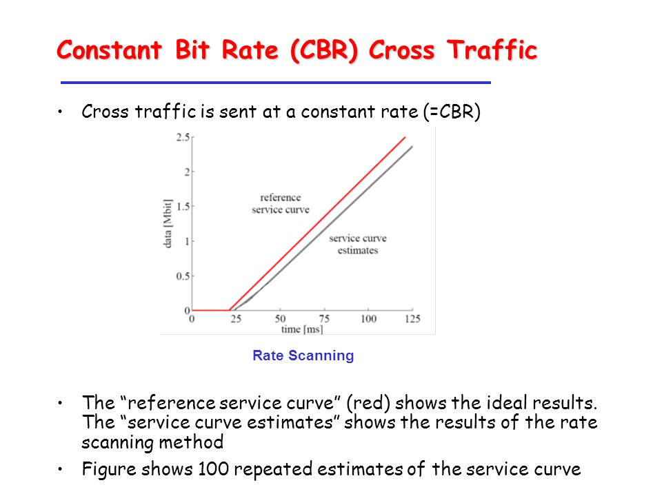 Constant Bit Rate (CBR) Cross Traffic Cross traffic is sent at a constant rate (=CBR) The reference service curve (red) shows the ideal results.