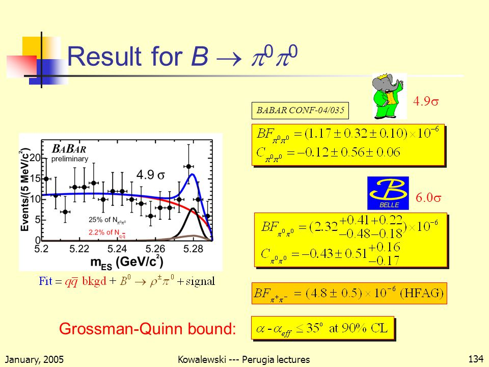 January, 2005 Kowalewski --- Perugia lectures 134 Result for B  0   6.0  BABAR CONF-04/035 Grossman-Quinn bound: