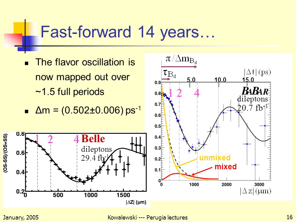 January, 2005 Kowalewski --- Perugia lectures 16 The flavor oscillation is now mapped out over ~1.5 full periods Δm = (0.502±0.006) ps -1 Fast-forward 14 years… mixed unmixed dileptons 20.7 fb Belle dileptons 29.4 fb