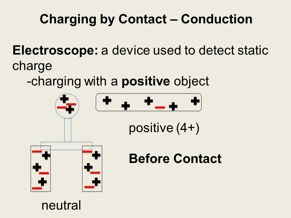 Charging by Contact – Conduction Electroscope: a device used to detect static charge -charging with a positive object positive (4+) Before Contact neu