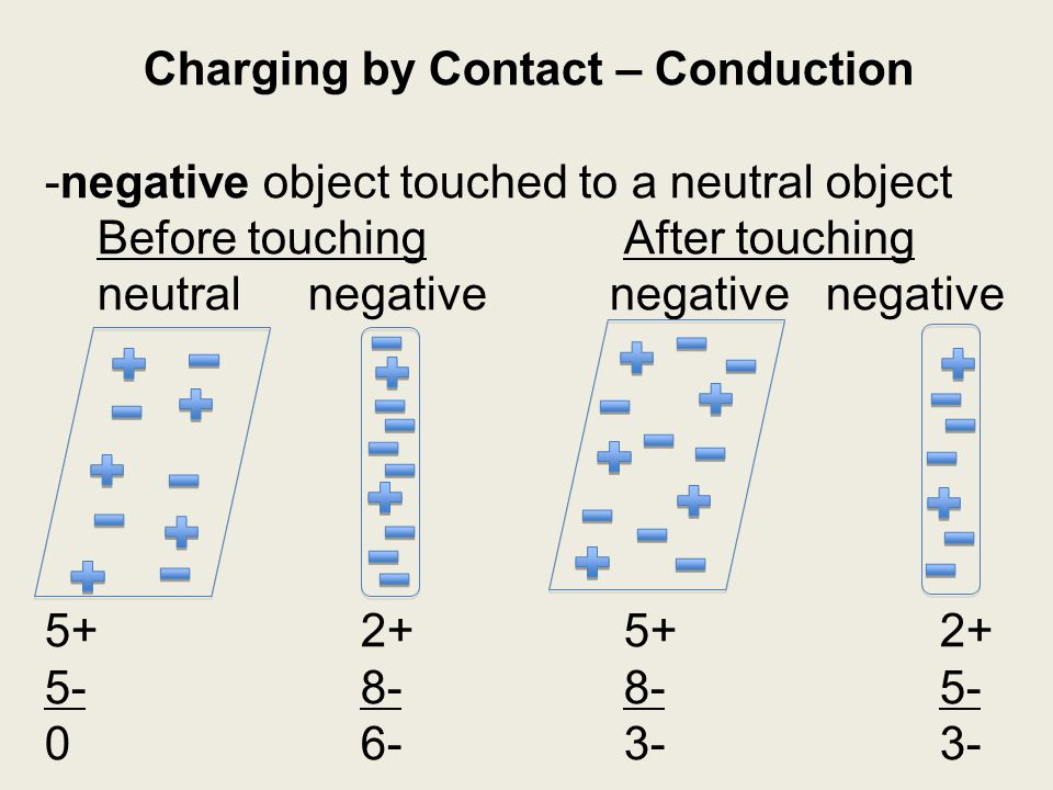 Charging by induction: charging a neutral object by bringing a charged object close to, but not touching, the neutral object.
