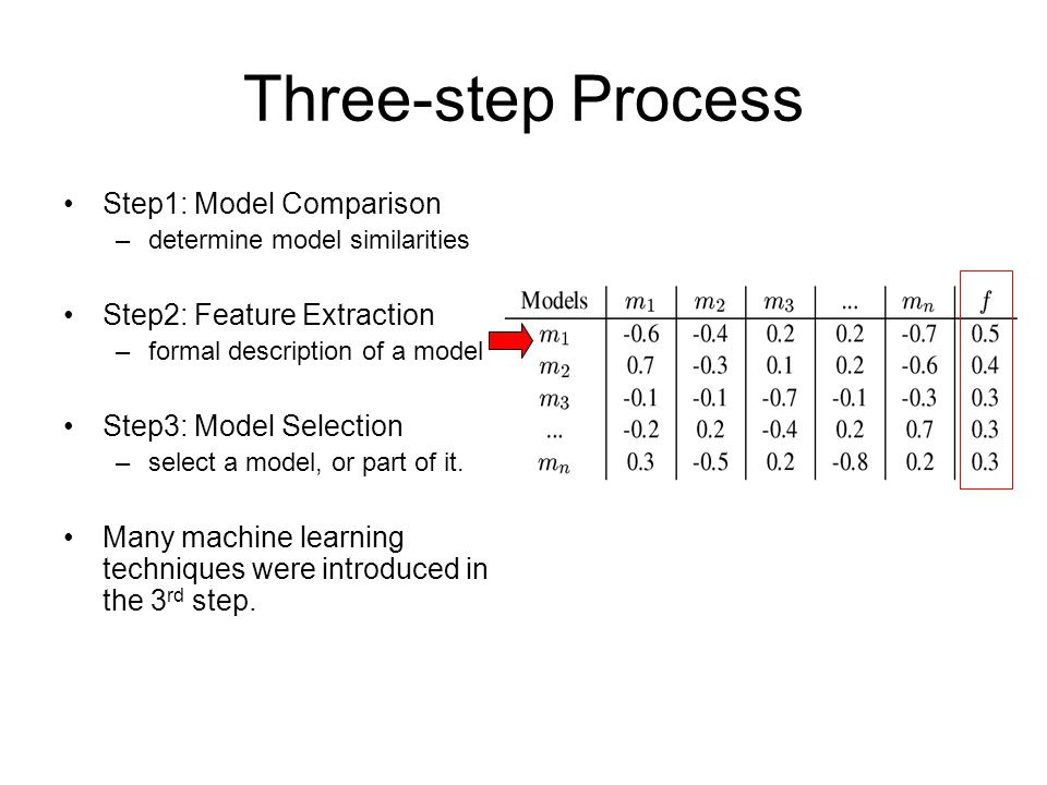 Three-step Process Step1: Model Comparison –determine model similarities Step2: Feature Extraction –formal description of a model Step3: Model Selection –select a model, or part of it.