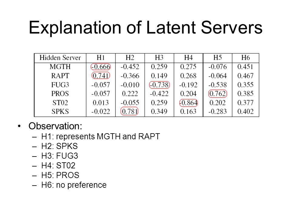 Explanation of Latent Servers Observation: –H1: represents MGTH and RAPT –H2: SPKS –H3: FUG3 –H4: ST02 –H5: PROS –H6: no preference