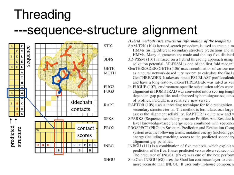 Threading ---sequence-structure alignment