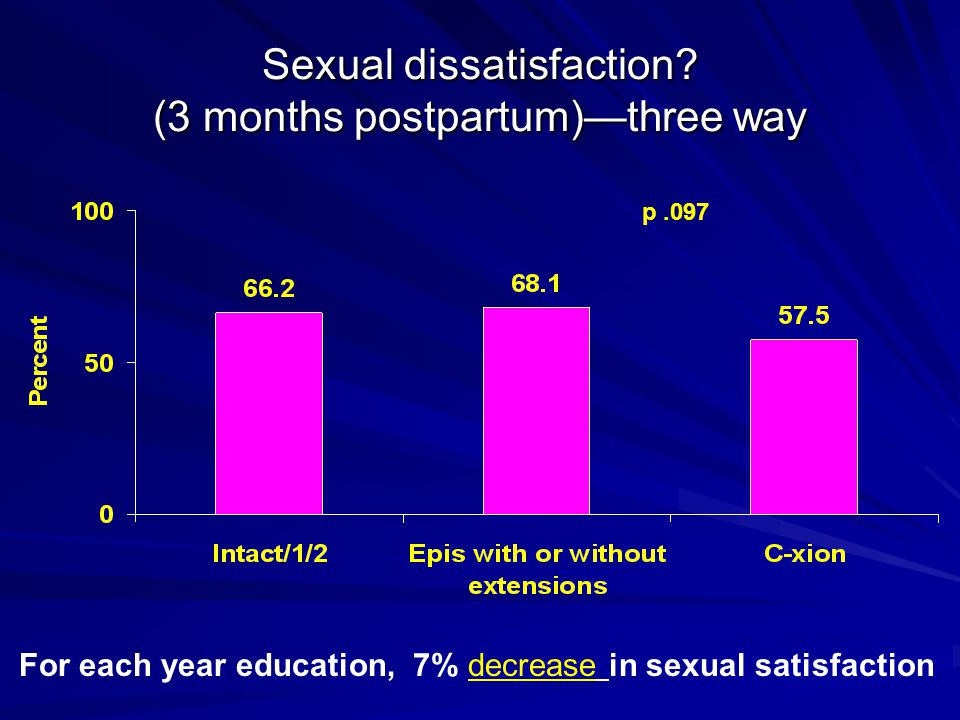 Sexual dissatisfaction? (3 months postpartum)—three way p.097 For each year education, 7% decrease in sexual satisfaction