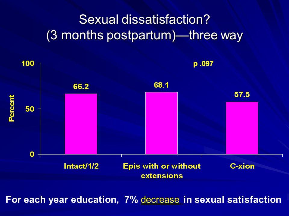 Sexual dissatisfaction.
