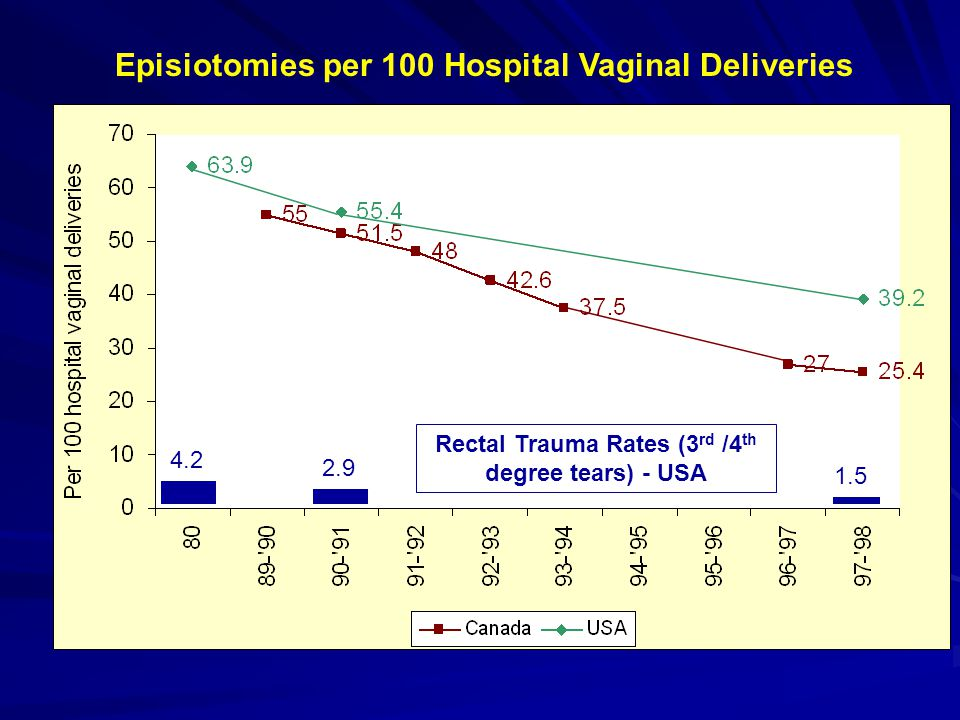 Episiotomies per 100 Hospital Vaginal Deliveries 4.2 2.9 1.5 Rectal Trauma Rates (3 rd /4 th degree tears) - USA