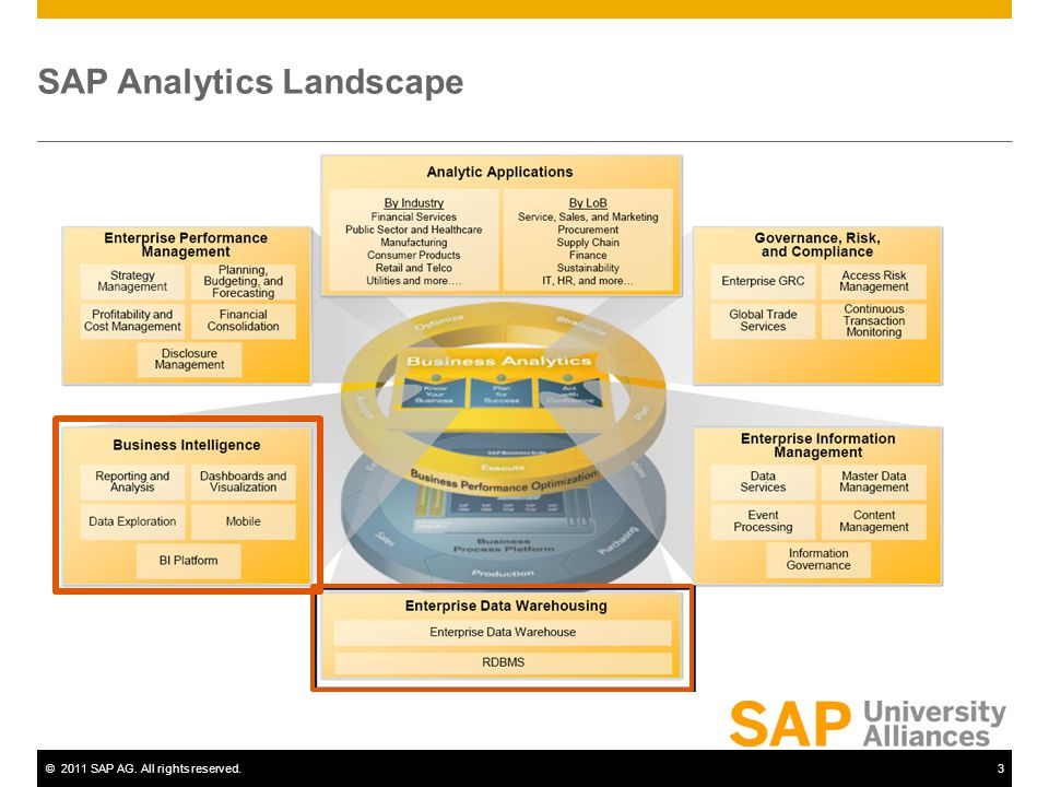 ©2011 SAP AG. All rights reserved.3 SAP Analytics Landscape