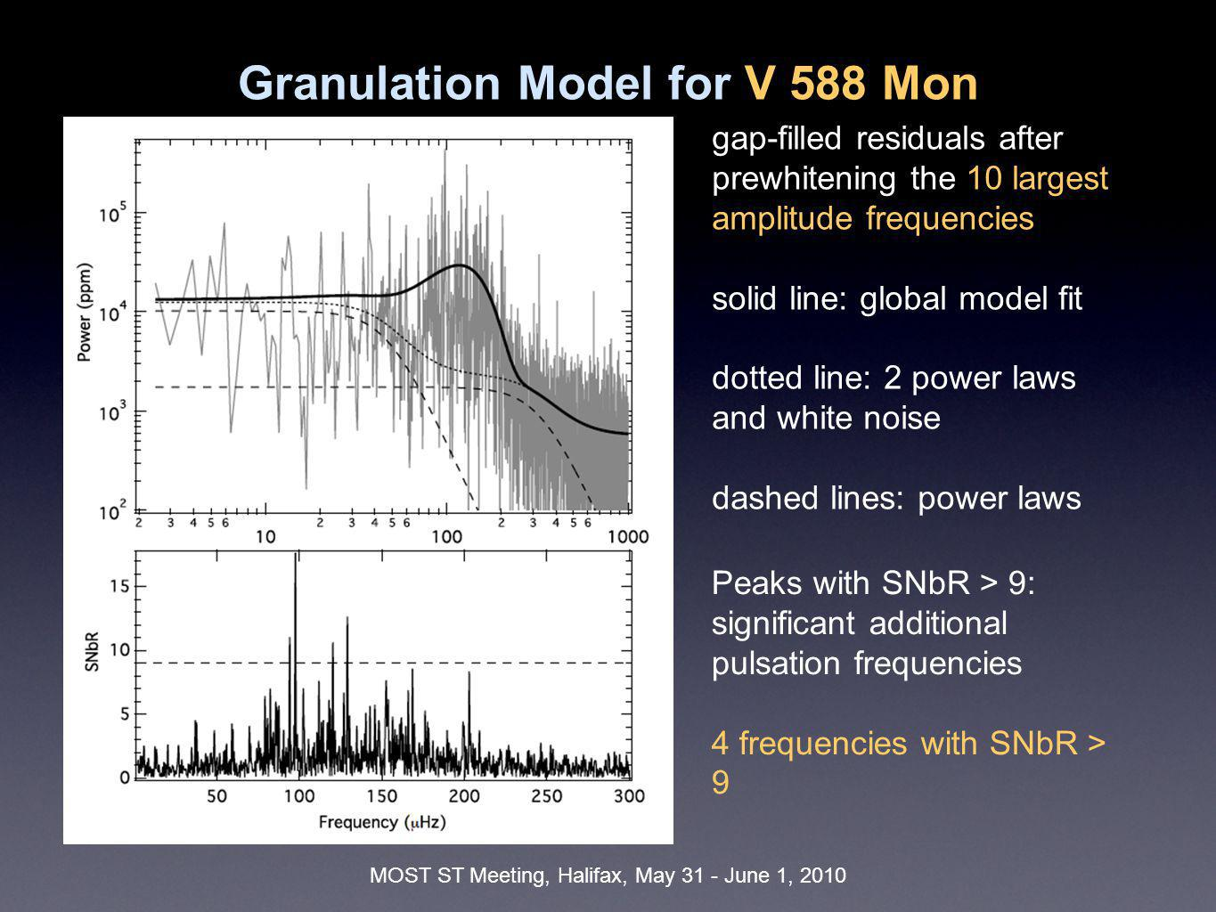 MOST ST Meeting, Halifax, May 31 - June 1, 2010 Granulation Model for V 589 Mon gap-filled residuals after prewhitening the 15 largest amplitude frequencies 22 frequencies with SNbR>9