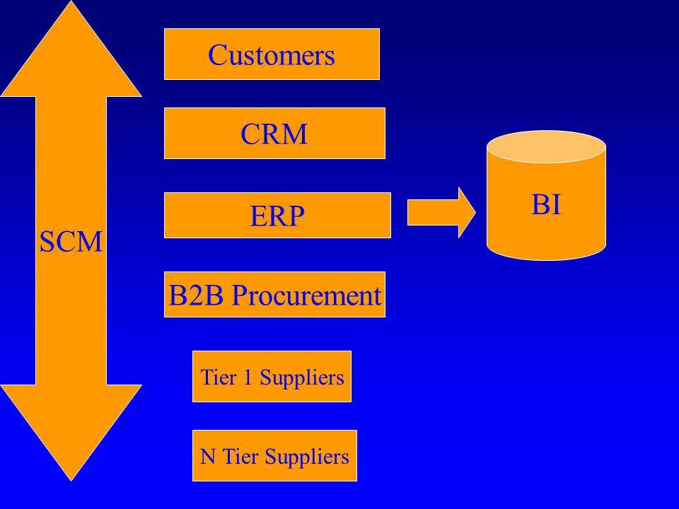 D-BP-ISP Model Step 1 - Definition of SCM Step 2 - Business Process Integration Step 3 - Information Integration Step 4 - Systems Integration Step 5 - People Integration