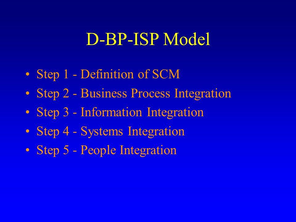 ERP & B2B Procurement Integration Goal - Achieving SCM optimization.