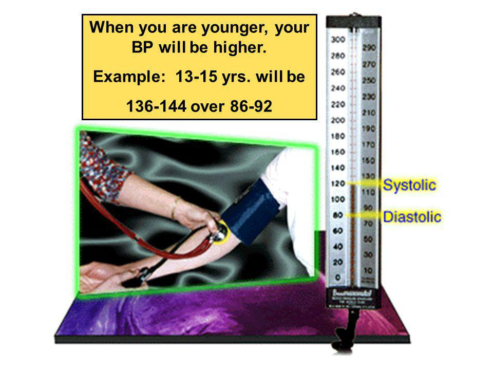 BRACHIAL ARTERY Blood pressure is normally measured along the BRACHIAL ARTERY of the arm. A reading of 120/80 mmHg is normal.