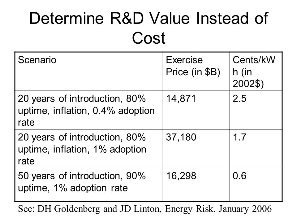 Determine R&D Value Instead of Cost ScenarioExercise Price (in $B) Cents/kW h (in 2002$) 20 years of introduction, 80% uptime, inflation, 0.4% adoptio
