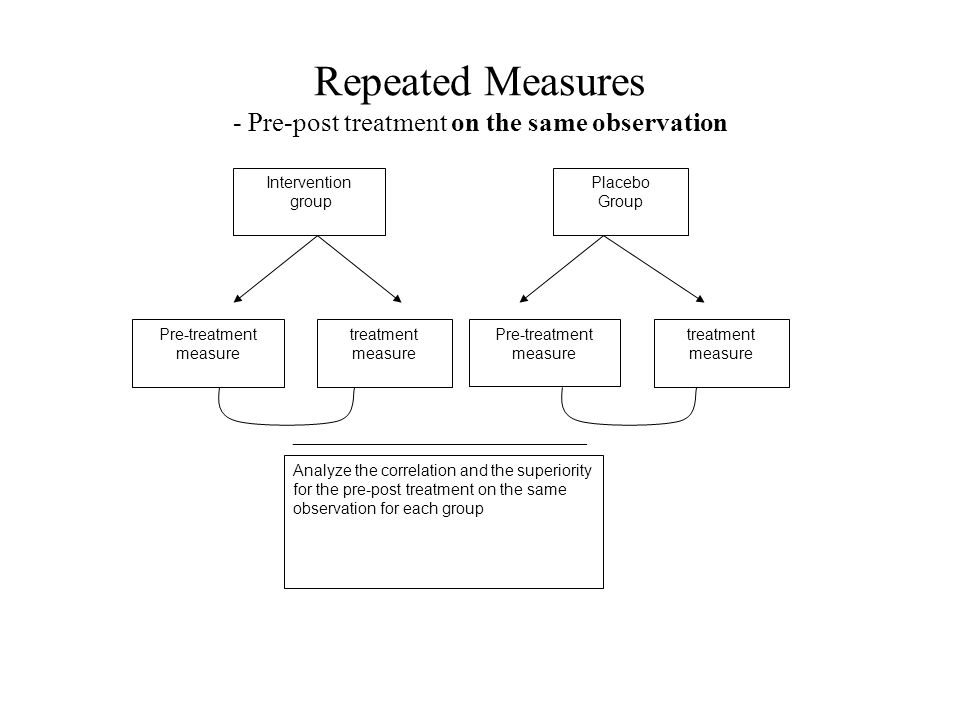 Repeated Measures - Pre-post treatment on the same observation Intervention group Placebo Group Pre-treatment measure treatment measure Pre-treatment measure treatment measure Analyze the correlation and the superiority for the pre-post treatment on the same observation for each group