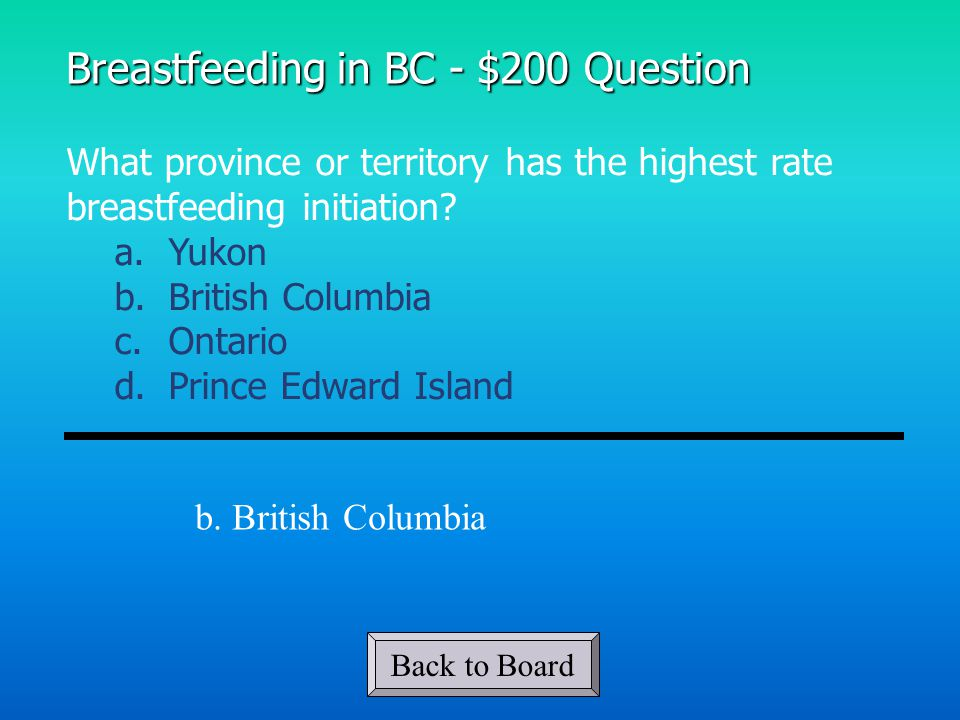 What province or territory has the highest rate breastfeeding initiation.