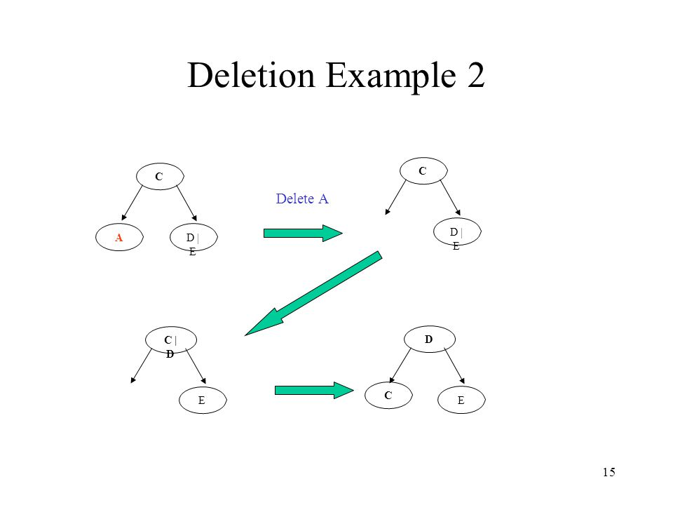 15 Deletion Example 2 C D | E A C C Delete A C | D E D E