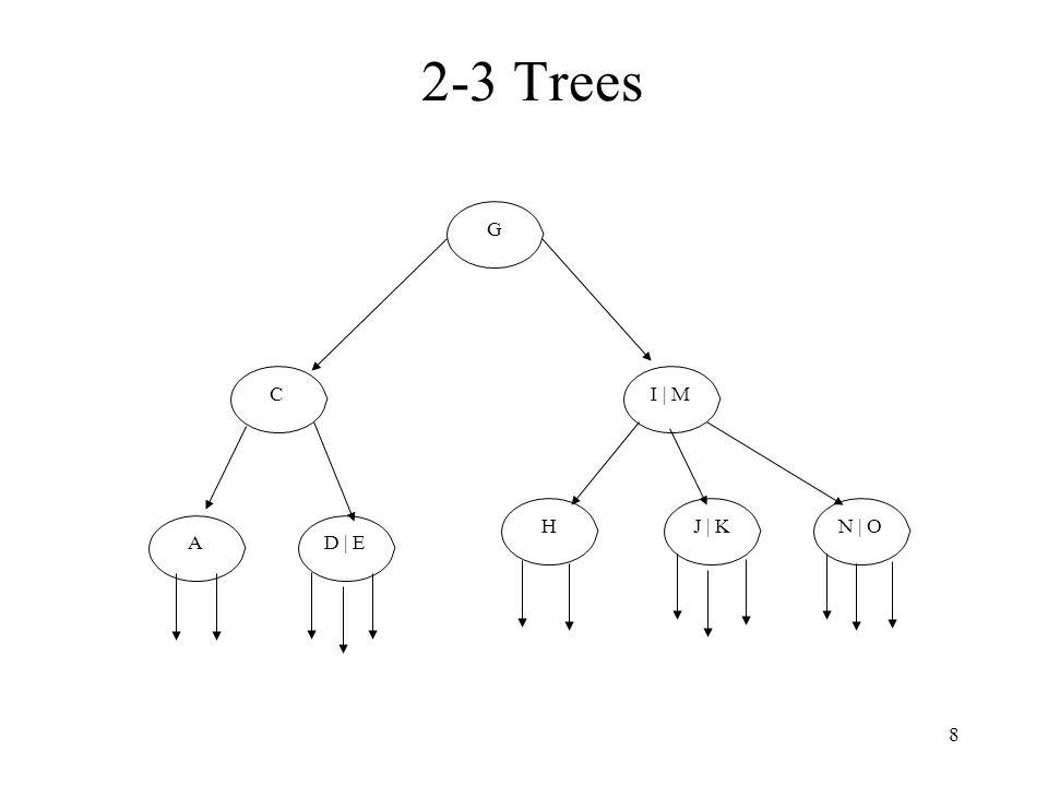 8 2-3 Trees G I | M J | K C D | EA HN | O