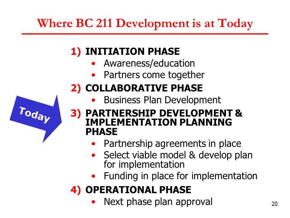 20 Where BC 211 Development is at Today 1)INITIATION PHASE Awareness/education Partners come together 2)COLLABORATIVE PHASE Business Plan Development 3)PARTNERSHIP DEVELOPMENT & IMPLEMENTATION PLANNING PHASE Partnership agreements in place Select viable model & develop plan for implementation Funding in place for implementation 4)OPERATIONAL PHASE Next phase plan approval Today
