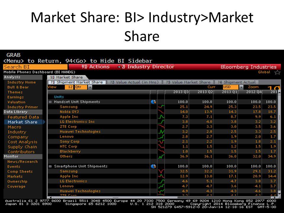 Market Share: BI> Industry>Market Share