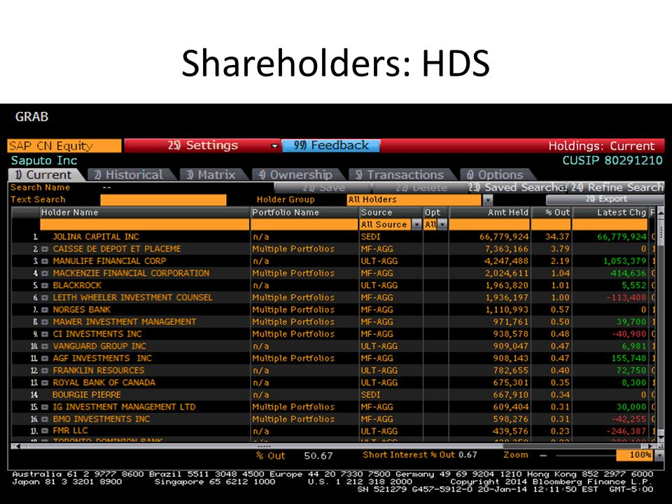 Shareholders: HDS