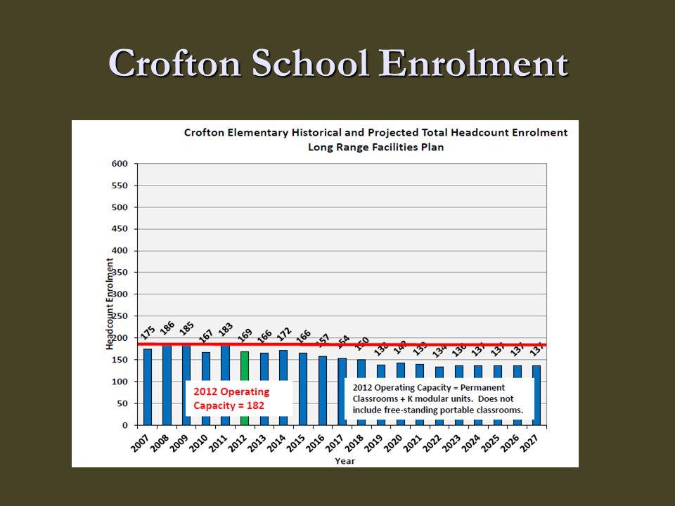Crofton School Enrolment
