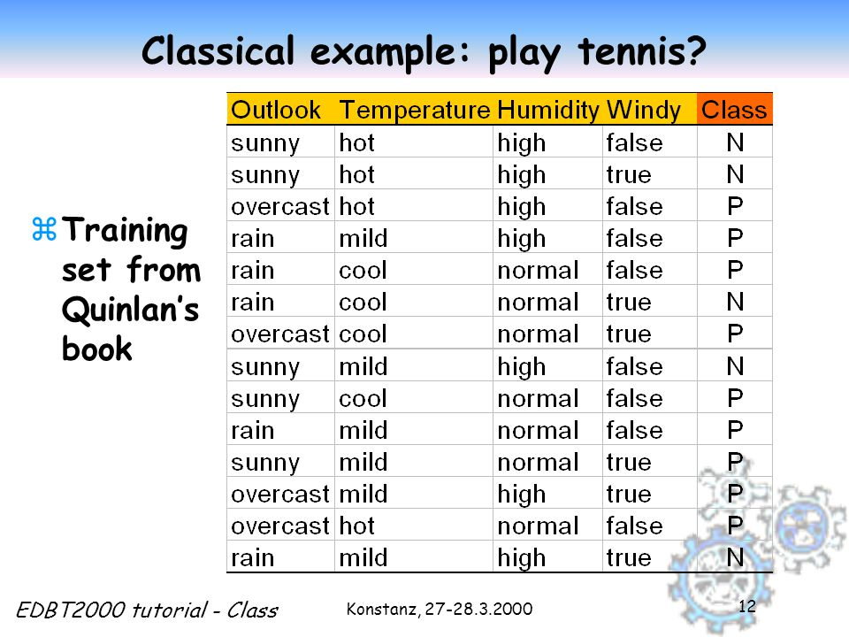 Konstanz, 27-28.3.2000 EDBT2000 tutorial - Class 12 Classical example: play tennis.