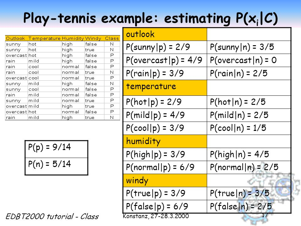 Konstanz, EDBT2000 tutorial - Class 17 Play-tennis example: estimating P(x i |C) outlook P(sunny|p) = 2/9P(sunny|n) = 3/5 P(overcast|p) = 4/9P(overcast|n) = 0 P(rain|p) = 3/9P(rain|n) = 2/5 temperature P(hot|p) = 2/9P(hot|n) = 2/5 P(mild|p) = 4/9P(mild|n) = 2/5 P(cool|p) = 3/9P(cool|n) = 1/5 humidity P(high|p) = 3/9P(high|n) = 4/5 P(normal|p) = 6/9P(normal|n) = 2/5 windy P(true|p) = 3/9P(true|n) = 3/5 P(false|p) = 6/9P(false|n) = 2/5 P(p) = 9/14 P(n) = 5/14