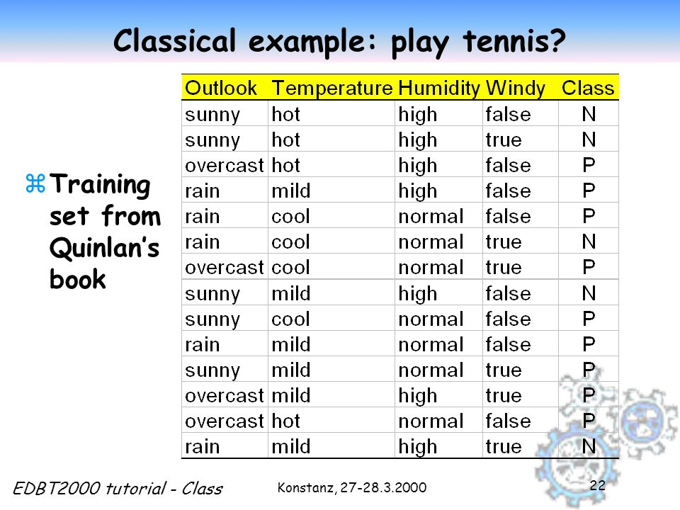 Konstanz, 27-28.3.2000 EDBT2000 tutorial - Class 22 Classical example: play tennis.