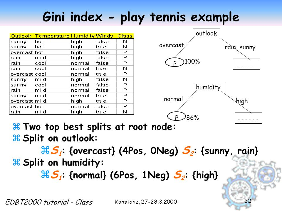 Konstanz, 27-28.3.2000 EDBT2000 tutorial - Class 32 Gini index - play tennis example zTwo top best splits at root node: zSplit on outlook: zS 1 : {overcast} (4Pos, 0Neg) S 2 : {sunny, rain} zSplit on humidity: zS 1 : {normal} (6Pos, 1Neg) S 2 : {high} outlook rain, sunny P overcast …………… humidity high P normal …………… 86% 100%