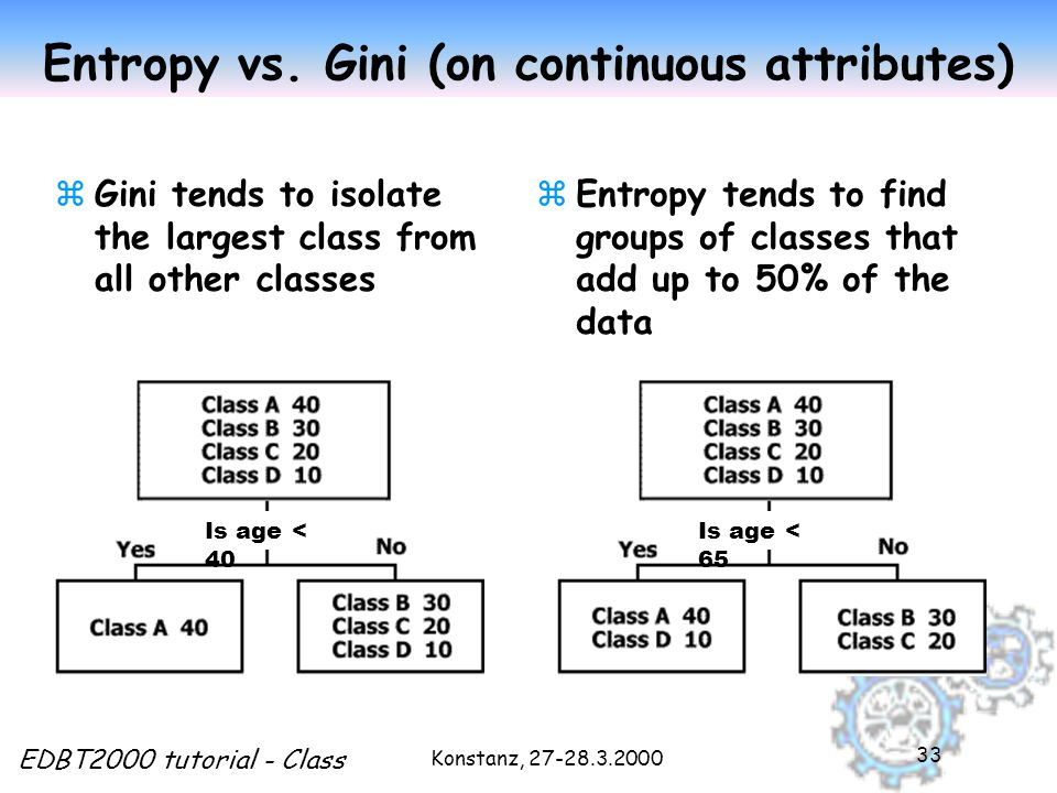 Konstanz, 27-28.3.2000 EDBT2000 tutorial - Class 33 Entropy vs. Gini (on continuous attributes) zGini tends to isolate the largest class from all othe