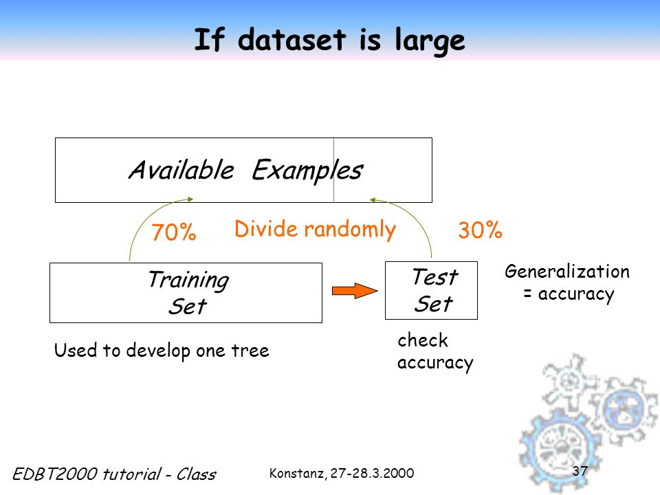 Konstanz, EDBT2000 tutorial - Class 37 If dataset is large Available Examples Training Set Test Set 70% 30% Used to develop one tree check accuracy Divide randomly Generalization = accuracy
