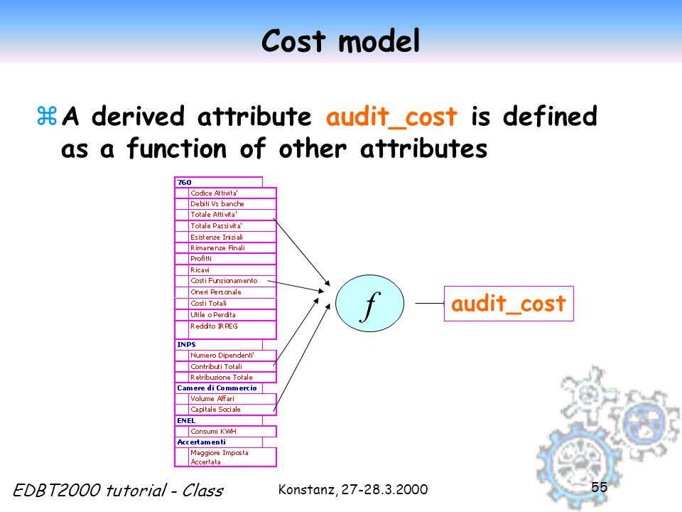 Konstanz, 27-28.3.2000 EDBT2000 tutorial - Class 55 Cost model zA derived attribute audit_cost is defined as a function of other attributes f audit_cost